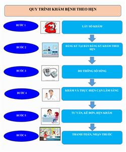 Bệnh viện triển khai khám theo hẹn tại phòng khám Nội Tim mạch