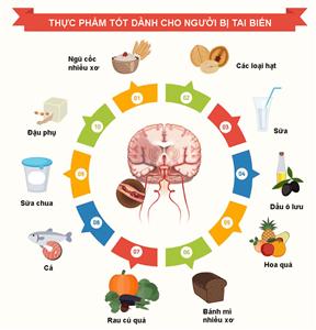 Chế độ dinh dưỡng hợp lý cho người đột quỵ
