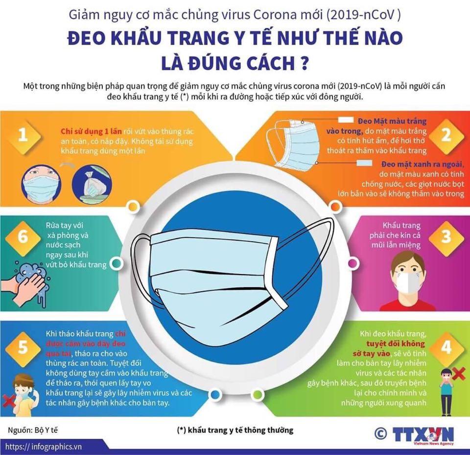Bộ Y tế khuyến cáo đeo khẩu trang đúng cách để phòng bệnh COVID-19